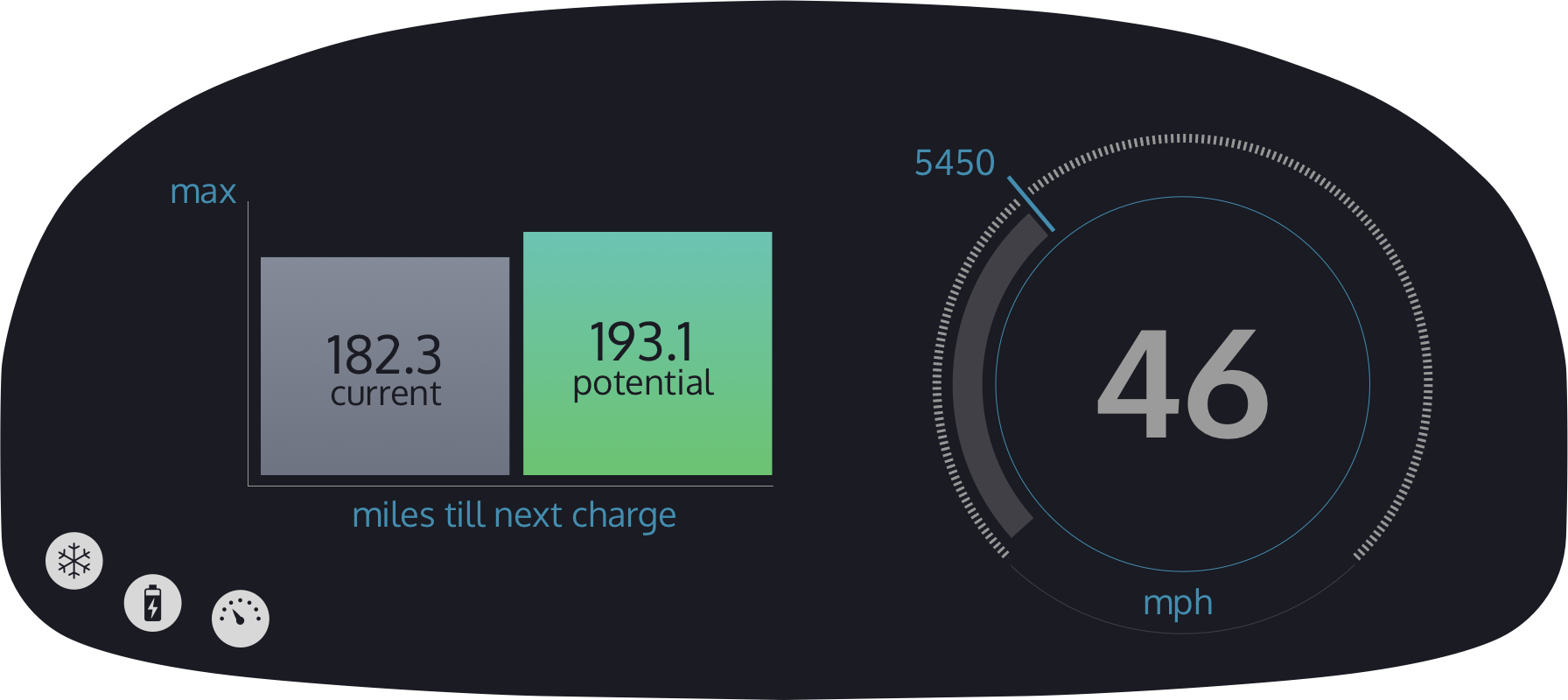 Guages Charge Graph
